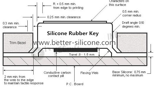 Silicone Rubber Keypad Guide